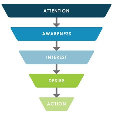 Digital-Strategy-Marketing-Funnel