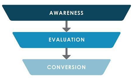 Marketing Funnel Digital Strategy